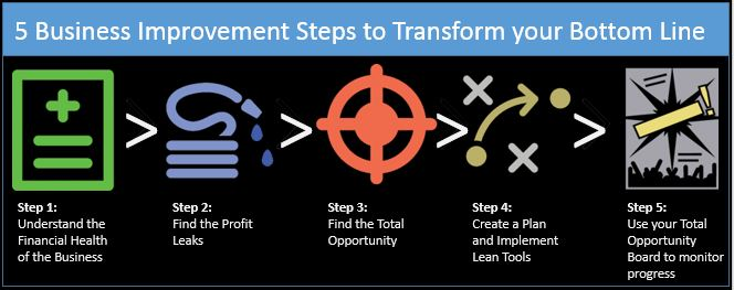 5 Business Improvement Steps to Transform your Bottom Line