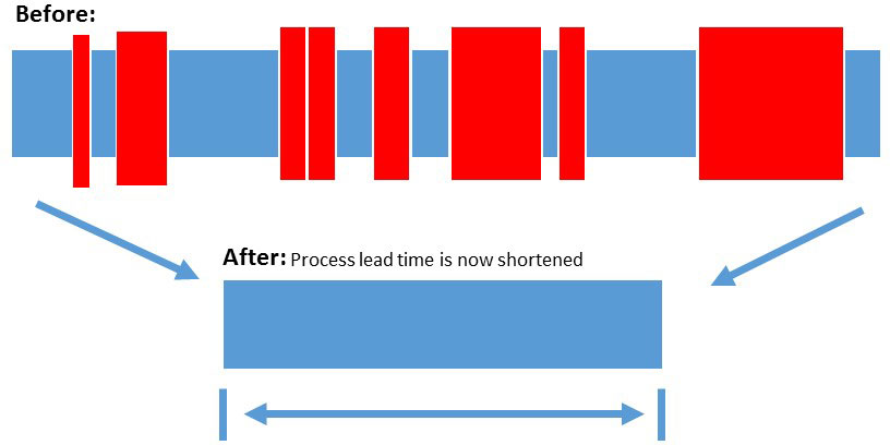Increasing Workplace Productivity: Remove the Turnbacks and reduce the effort and lead time of the process.