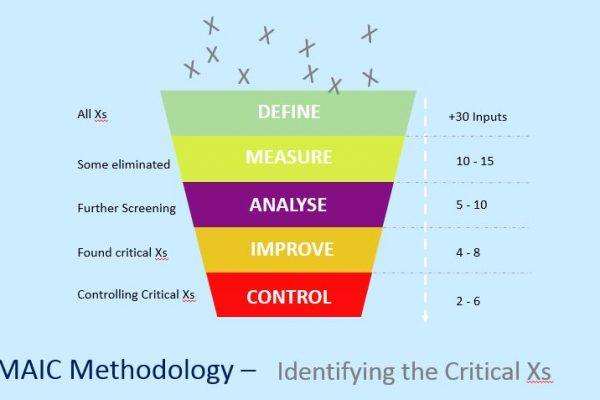 DMAIC Methodology - Critical Xs