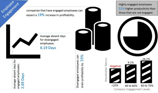 How Important is Employee Engagement