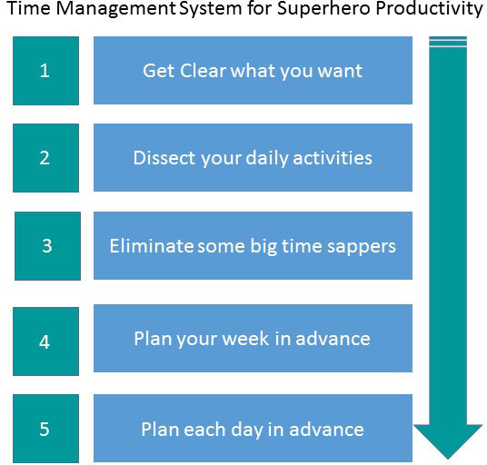 5 Steps to improve time management skills