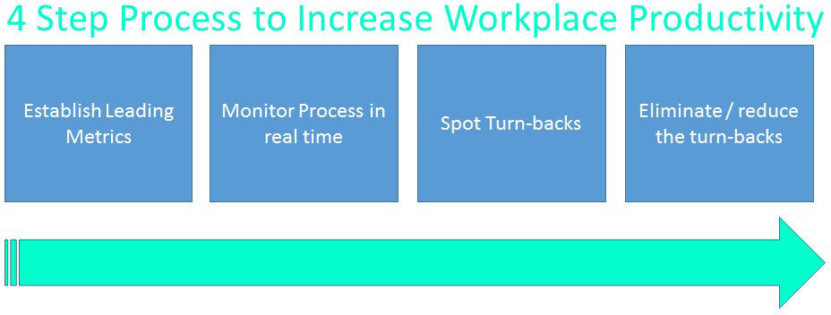 4 steps to increasing workplace productivity