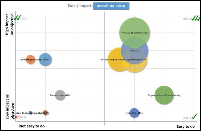 Project Selection Matrix