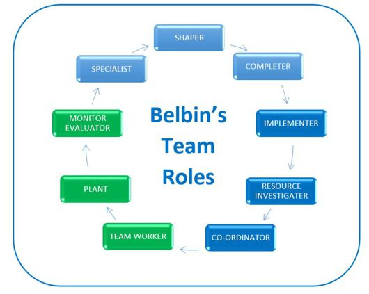 construction team roles