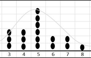 dotplot chart with bell shape