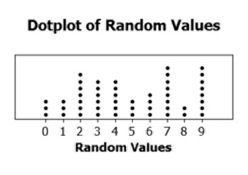 dotplot example
