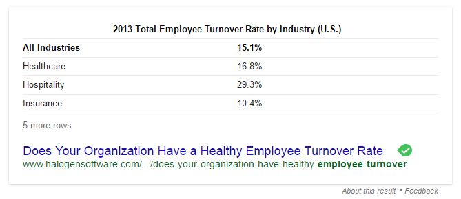 Employee turnover rate for USA