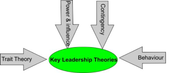 Key leadership theories