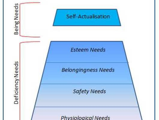 Maslow Hierarchy of Needs Model