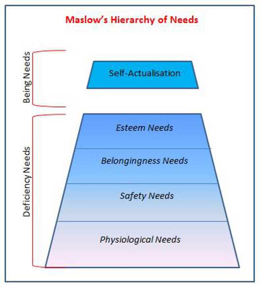 Maslow Hierarchy of Needs: Helping understand what motivates