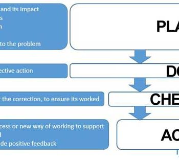 plan-do-check-act-framework