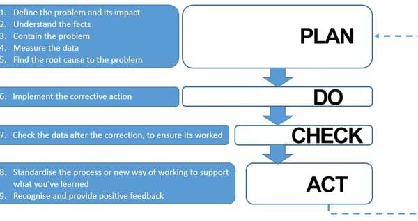 plan-do-check-act-framework