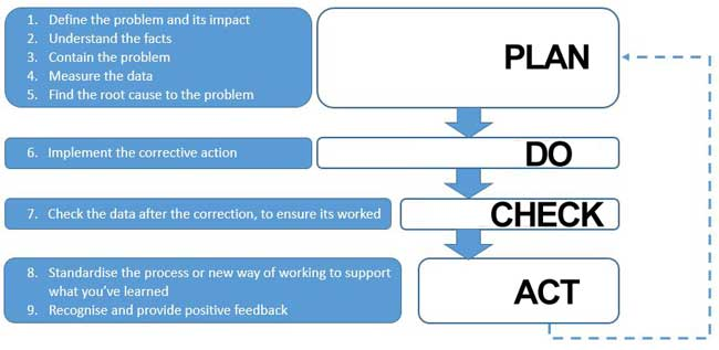 plan do check act framework