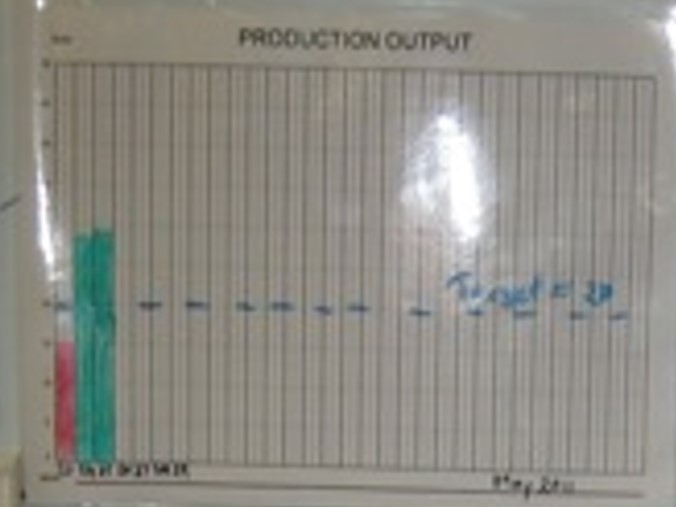 ! of the business process improvement tools - visual management and tracking performance. Example 1: production output.