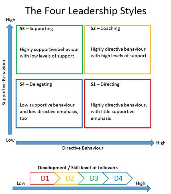 four different leadership styles Advertisements: the total pattern of leaders' actions as perceived by their employees is called leadership style it represents the leaders' philosophy, skills.