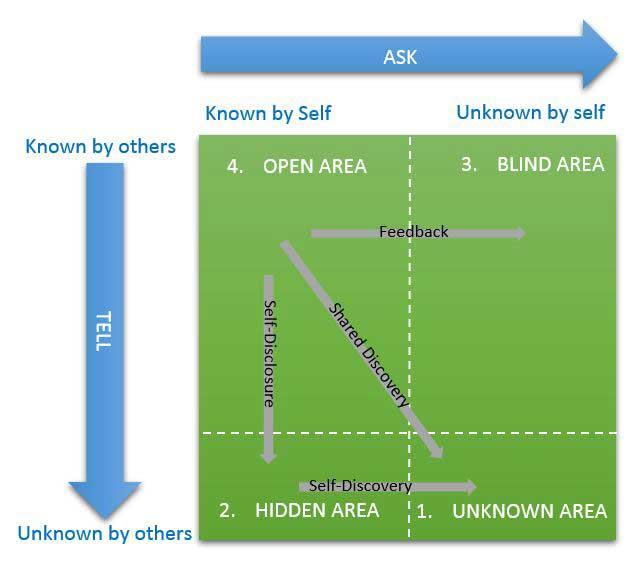 johari window self awareness