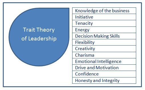 Implicit leadership theory