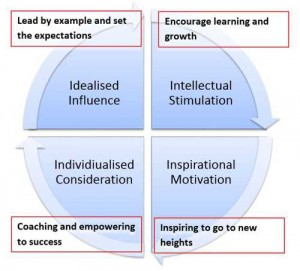 Transformational Leadership - The Latest Thinking in Leading