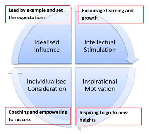 transformation vs transactional leadership essay example Two dominant leadership styles are transactional and transformational leaderships transactional leadership: attempts to create employee satisfaction through negotiation for levels of performance that is bartering for desired behavior it focuses on making certain that the required conduct and.