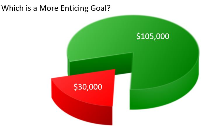 which is a more enticing goal - $30k or $105k.